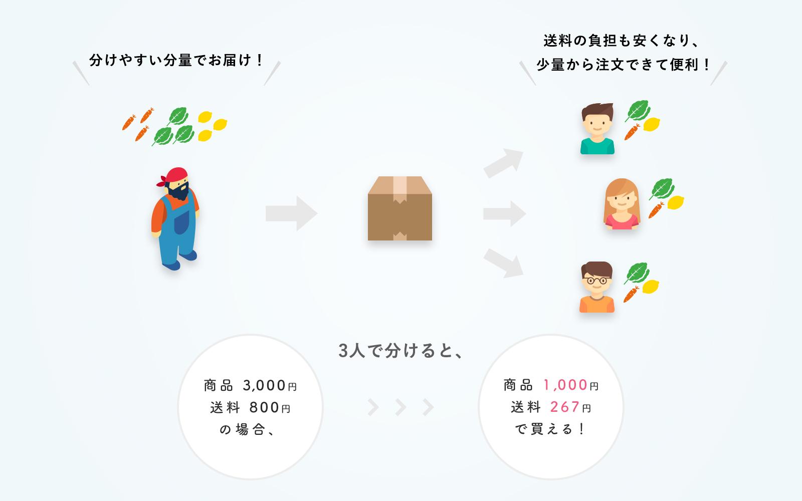食べチョクの共同購入システムの紹介